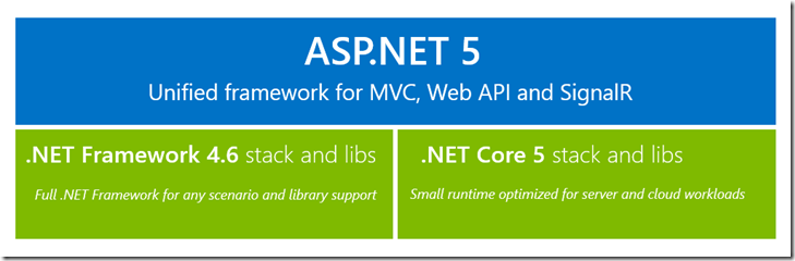 Building a RESTful API with ASP.NET 5